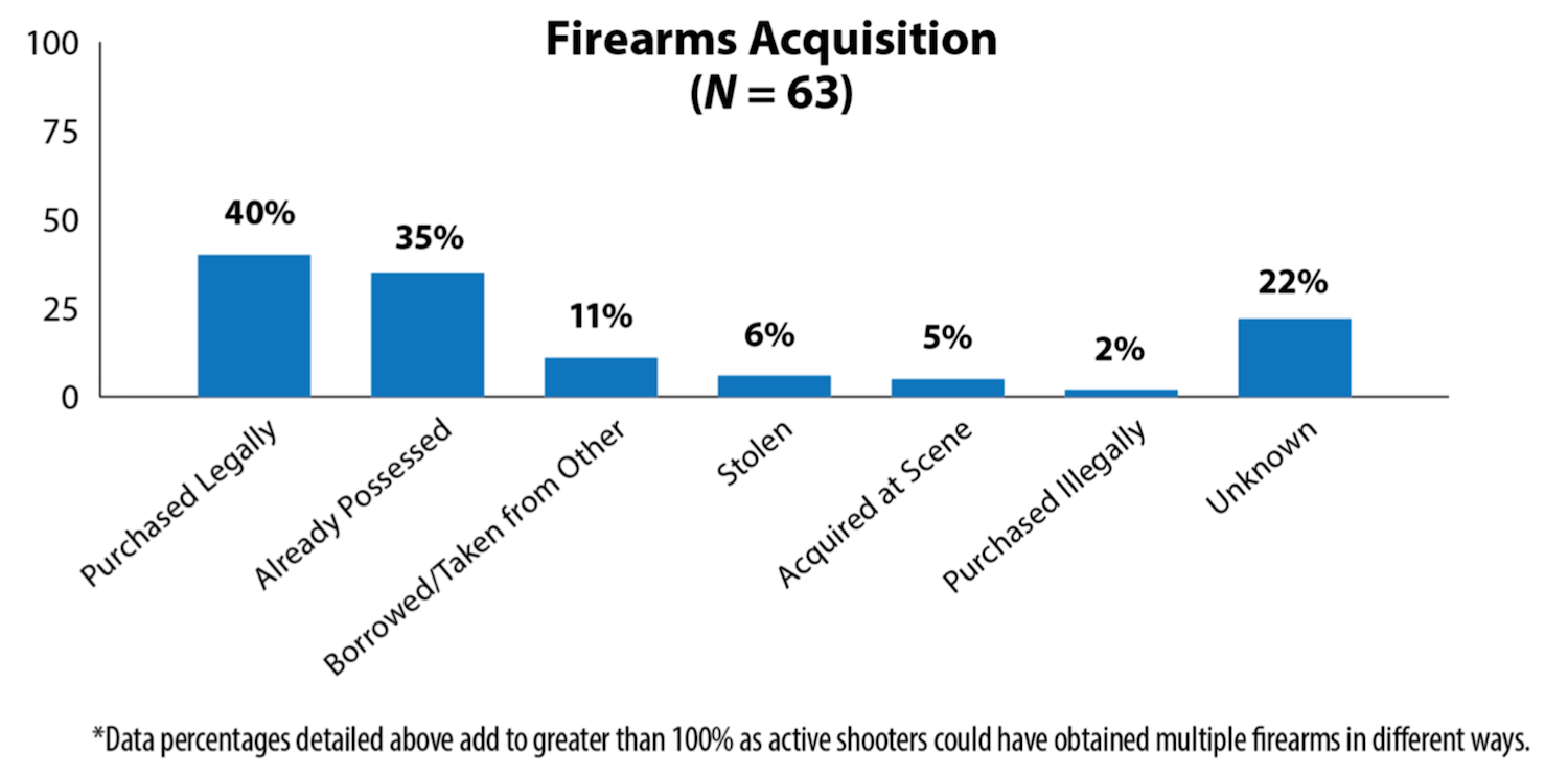 Silver, J., Simons, A., & Craun, S. (2018). A Study of the Pre-Attack Behaviors of Active Shooters in the United States Between 2000 – 2013. Federal Bureau of Investigation